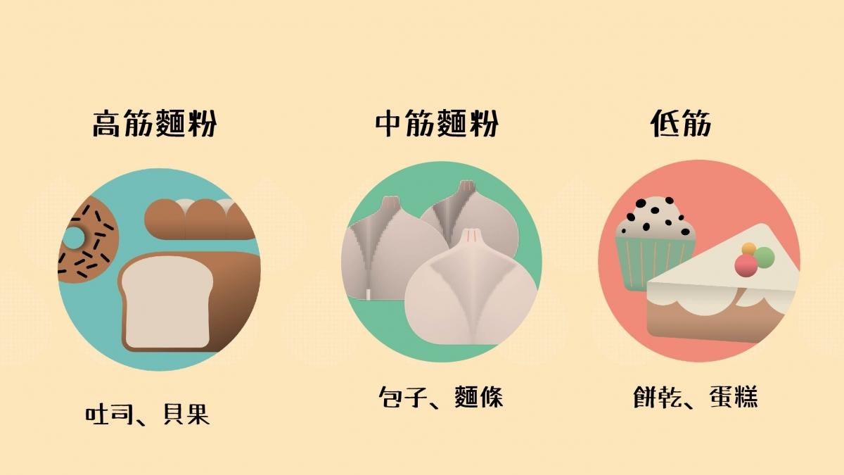8.一粒小麥的旅行-麵粉的用途
